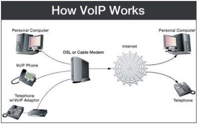 Is It Time to Switch to a VOIP Telephone System?